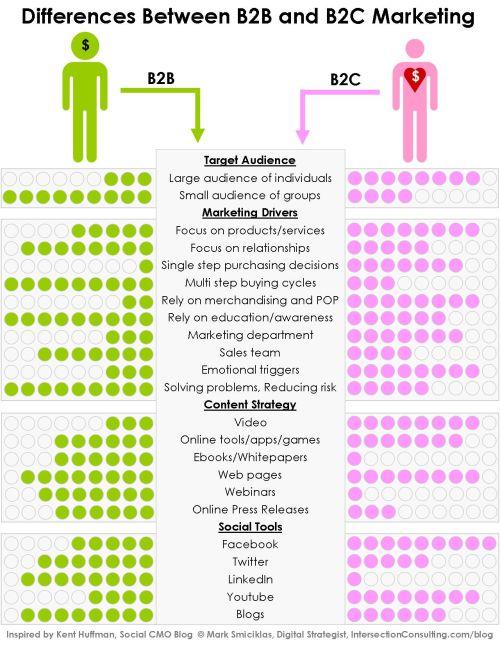 Infografica b2b e b2c
